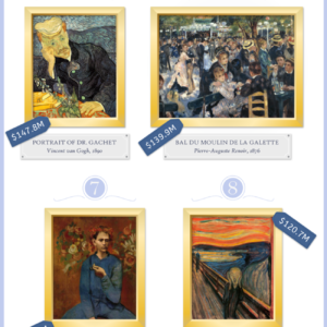 Top 10 Most Expensive Paintings Ever Sold Infograph