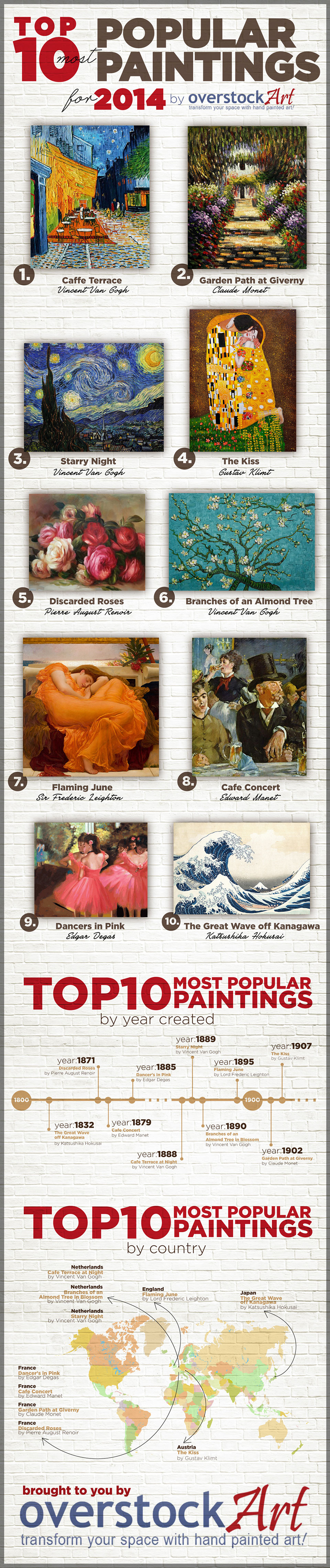 Top 10 Most Popular Oil Paintings for 2014