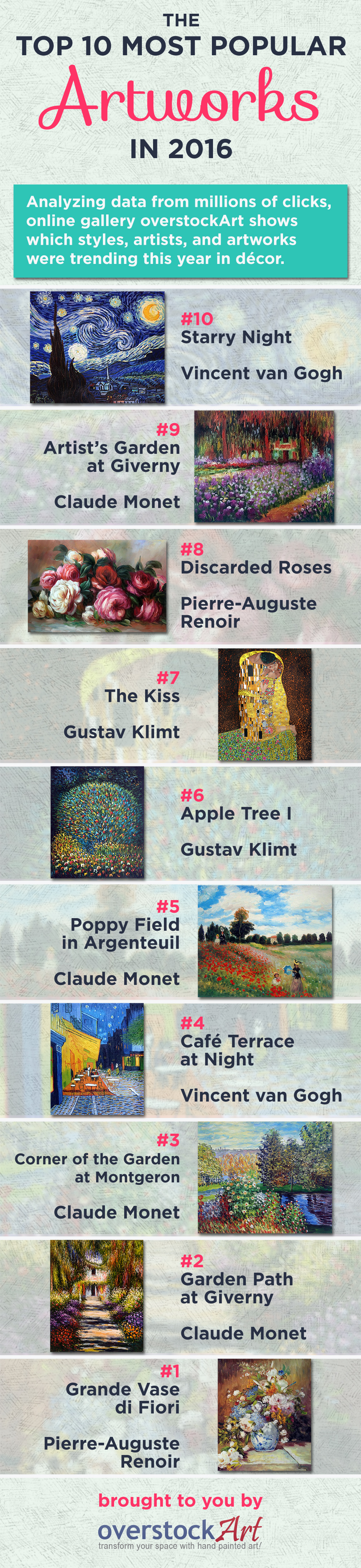 Top Ten Oil Paintings for 2016 Infographic