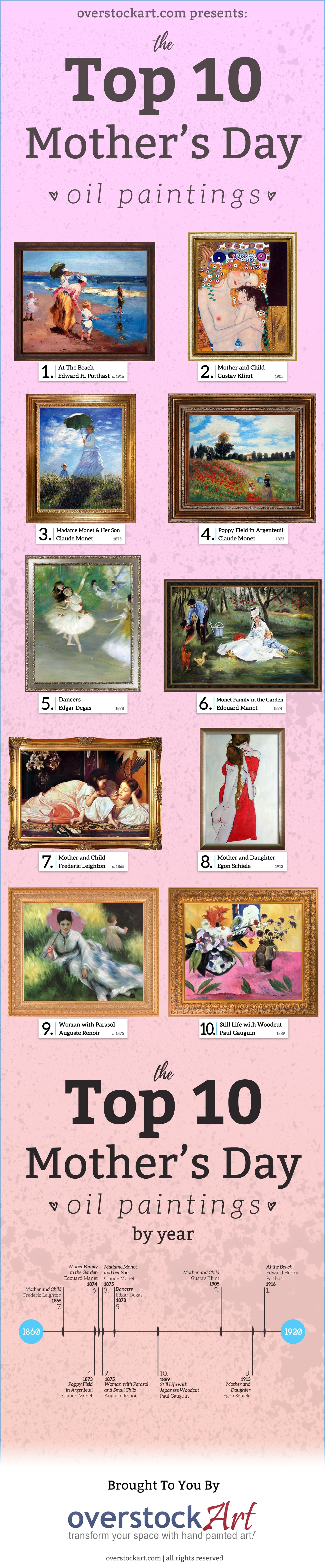 Top Ten Art For Mothers Day 2017 Infographic